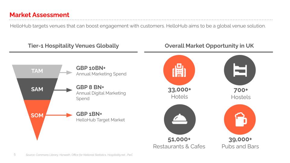 HelloHub_market_assesment